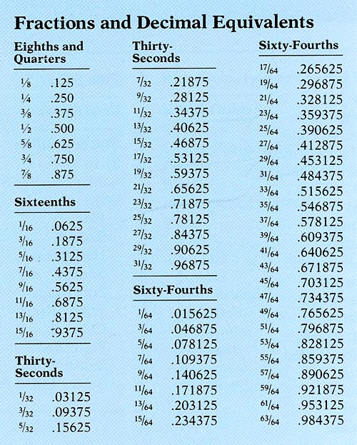 Tables & Formulas